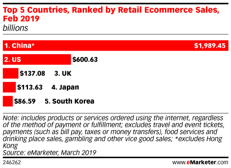 5-countires-e-commerce