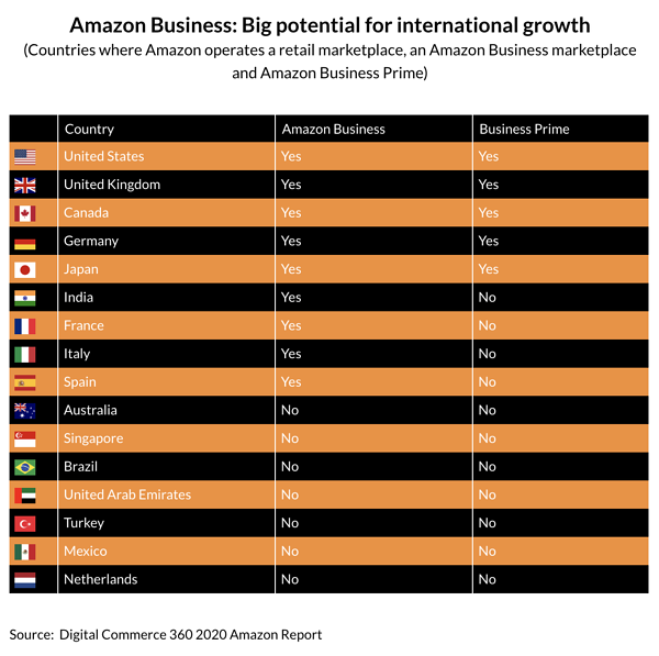 Amazon Business Big potential
