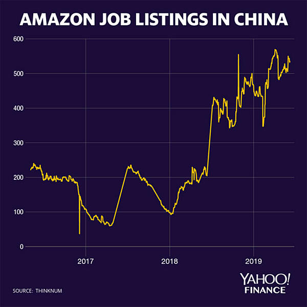 Amazon-Job-Listings-Yahoo-Finance