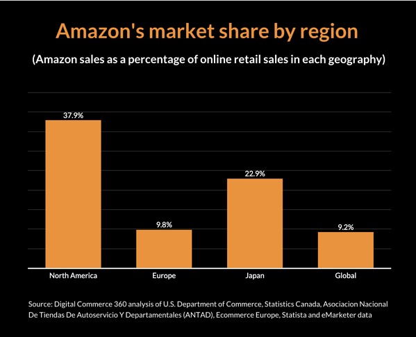 Amazons market share by region