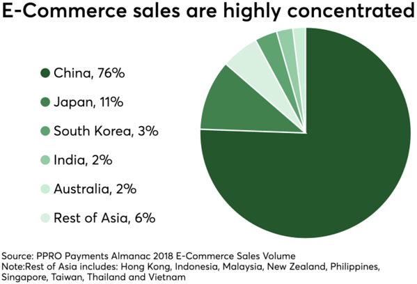 Asian e-commerce-2
