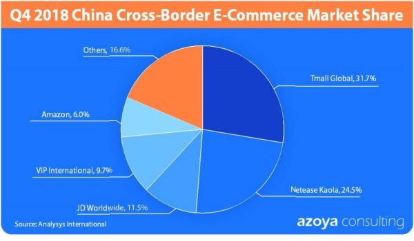 China-cross-border-market-share-600x350