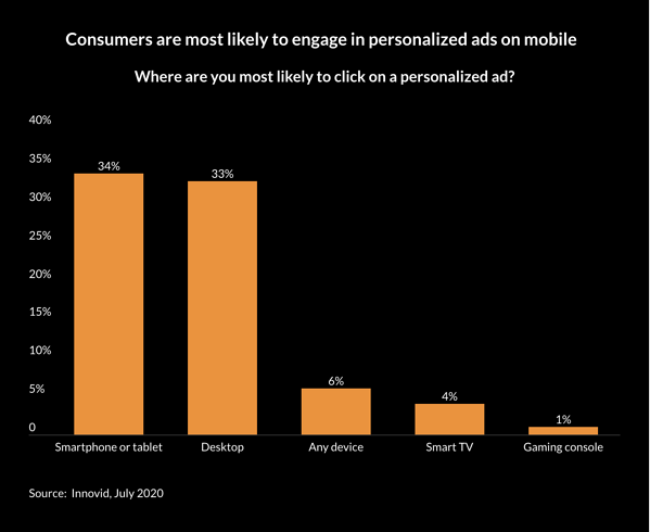 Consumers are most likely to engage in personalized ads on mobile