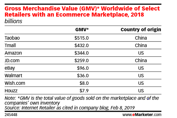 GMV-Ecommerce-eMarketer-Report