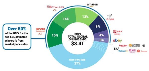 Global-eCommerce-1