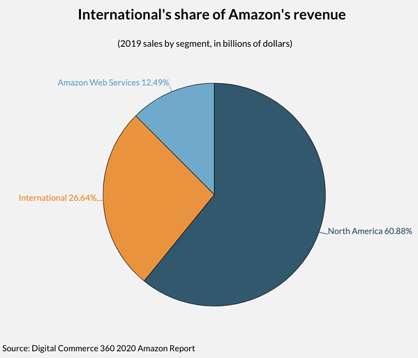 Internationals share of Amazons revenue