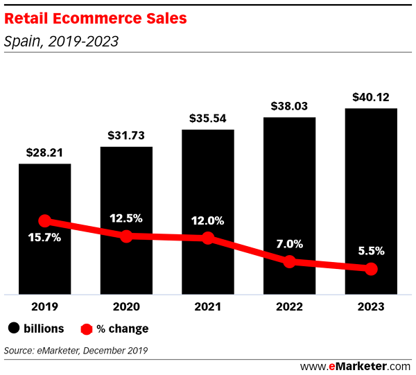 Retail Ecommerce Sales (3)