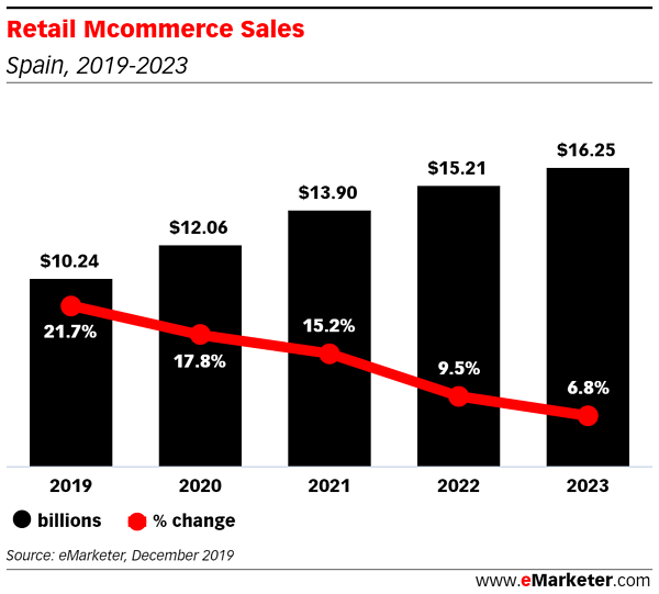 Retail Mcommerce Sales (3)
