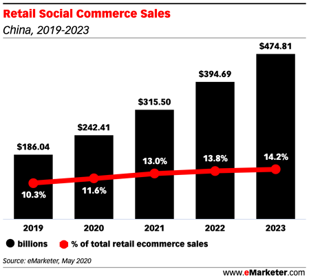 Retail Social Commerce Sales (1)