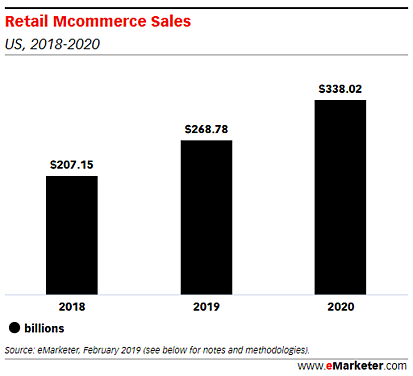 Retail mcommerce sales