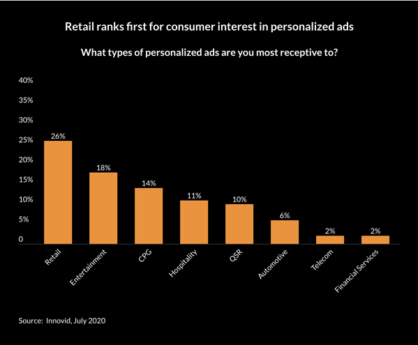 Retail ranks first for consumer interest in personalized ads