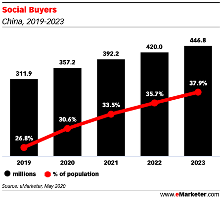 Social Buyers (2)