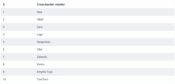 TOP-500-Cross-Border-Retail-Europe