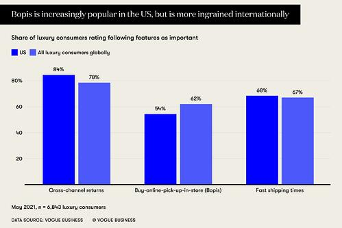 W4BGD-bopis-is-increasingly-popular-in-the-us-but-is-more-ingrained-internationally copy
