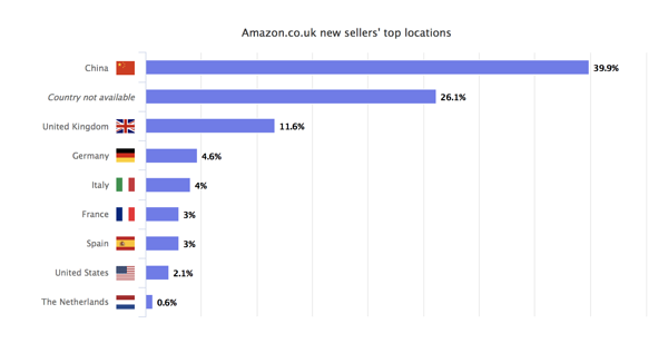 amazon.co.uk-seller's-top-location
