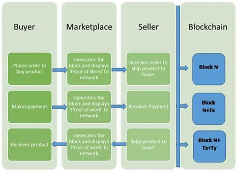 blockchain-in-ecommerce-model.jpg