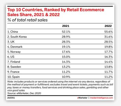 china-is-about-to-achieve-a-historic-e-commerce-milestoneand-no-other-country-comes-close