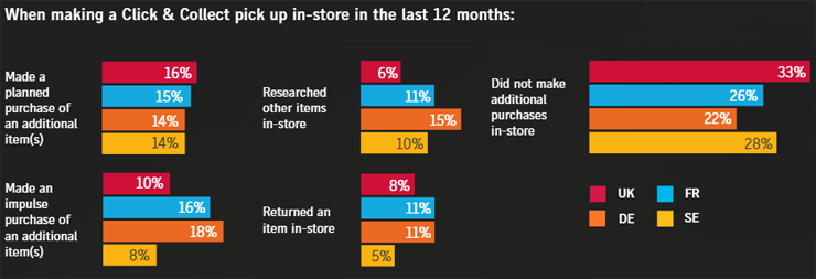 click_collect_survey3-740x253.png
