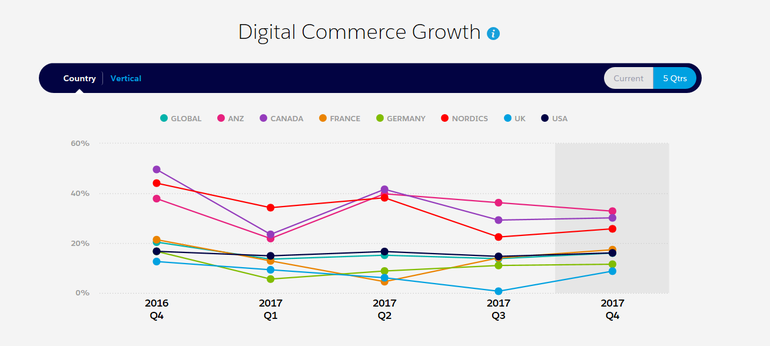 digital-commerce-growth-salesforce-eileen-brown-zdnet