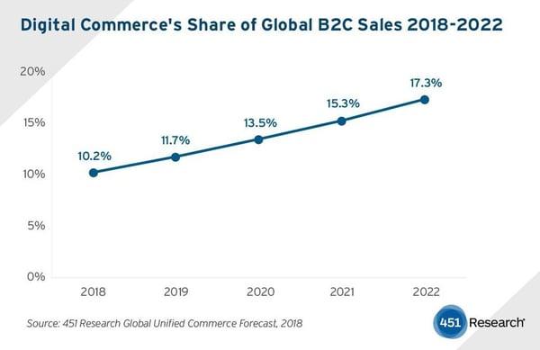 e-commerce-2022