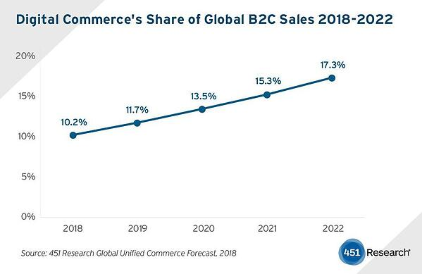 e-commerce-2022