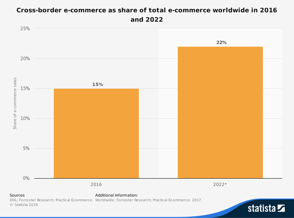 e-commerce-crossborder-statista