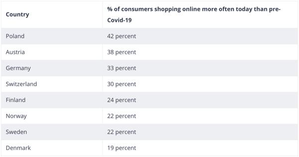 e-commerce-europe-chiffres