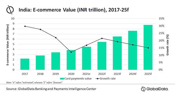 e-commerce-inde-2025