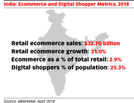 e-commerce-inde