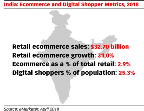 e-commerce-inde