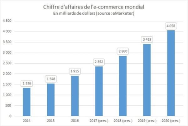 e-commerce-monde-2020