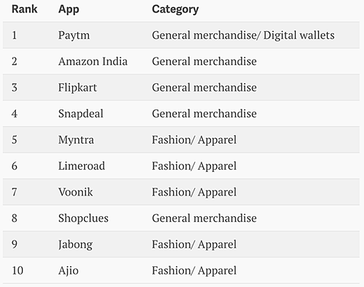 e-commerce-players-in-India.png