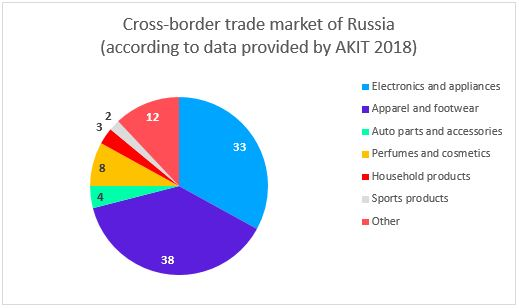 e-commerce-russe-2019-3