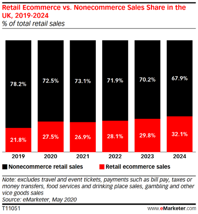 e-commerce-uk-2020