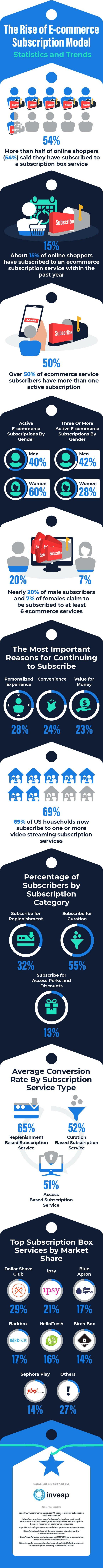 ecommerce-subscription-model-2