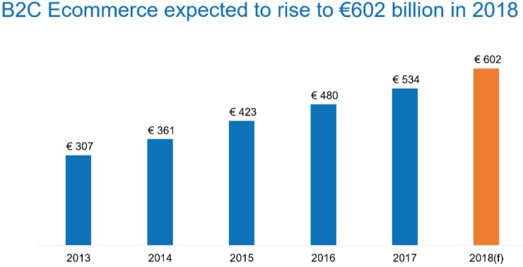 ecommerce_europe_2018