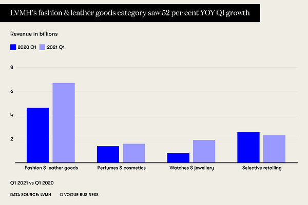 lvmh-s-fashion-leather-goods-category-saw-52-per-cent-yoy-q1-growth
