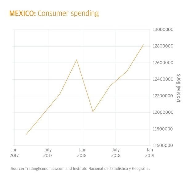 mexico-e-commerce-crossborder