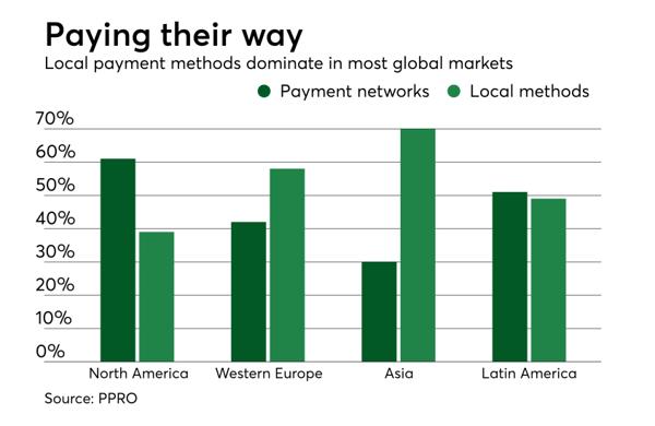 paiements-ecommerce-monde-1