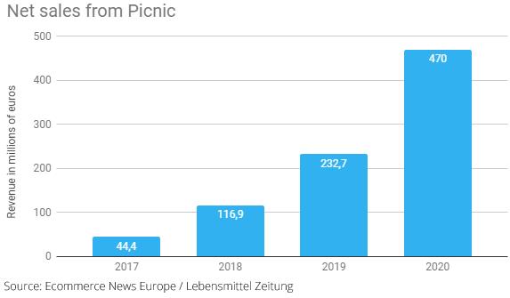 picnic_sales