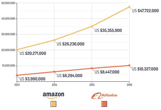profits-Alibaba-Amazon.png