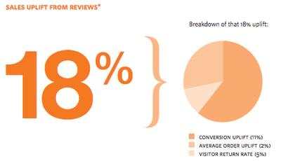 reviews_sales_uplift.png