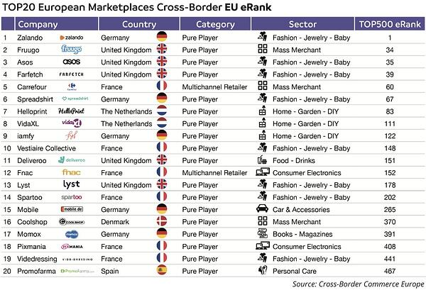 top20_marketplaces_crossborder_europe