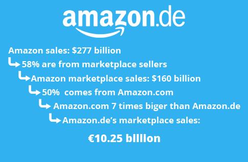 amazon_germany_marketplace_sales