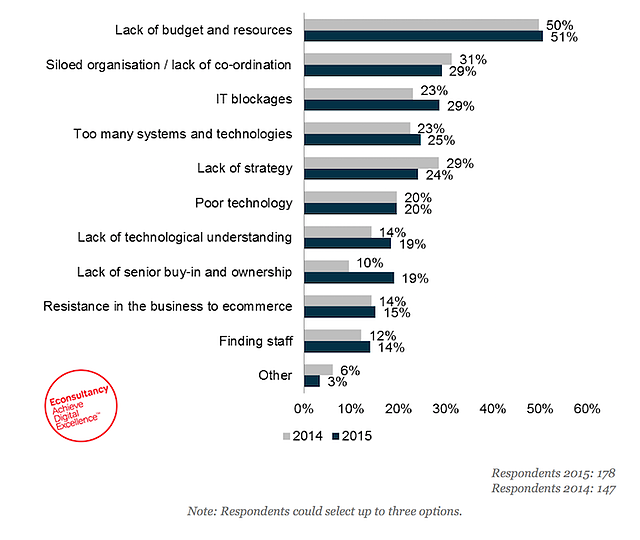 econsultancy-enquete-technology-for-ecommerce.png