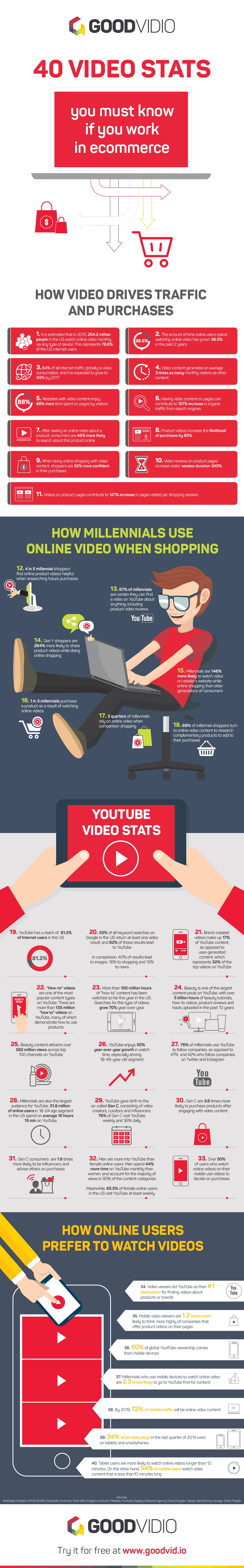 sensefuel-infographie-vidéo-ecommerce.jpg