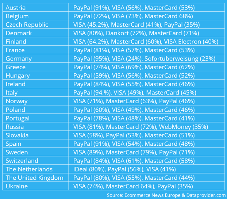 top3_payment_methods_europe.png